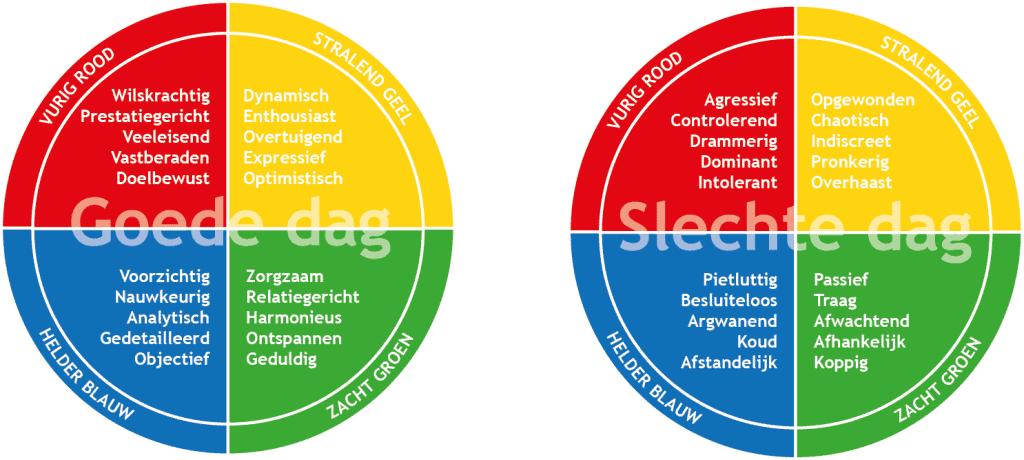 Het DISC-model en de kleuren